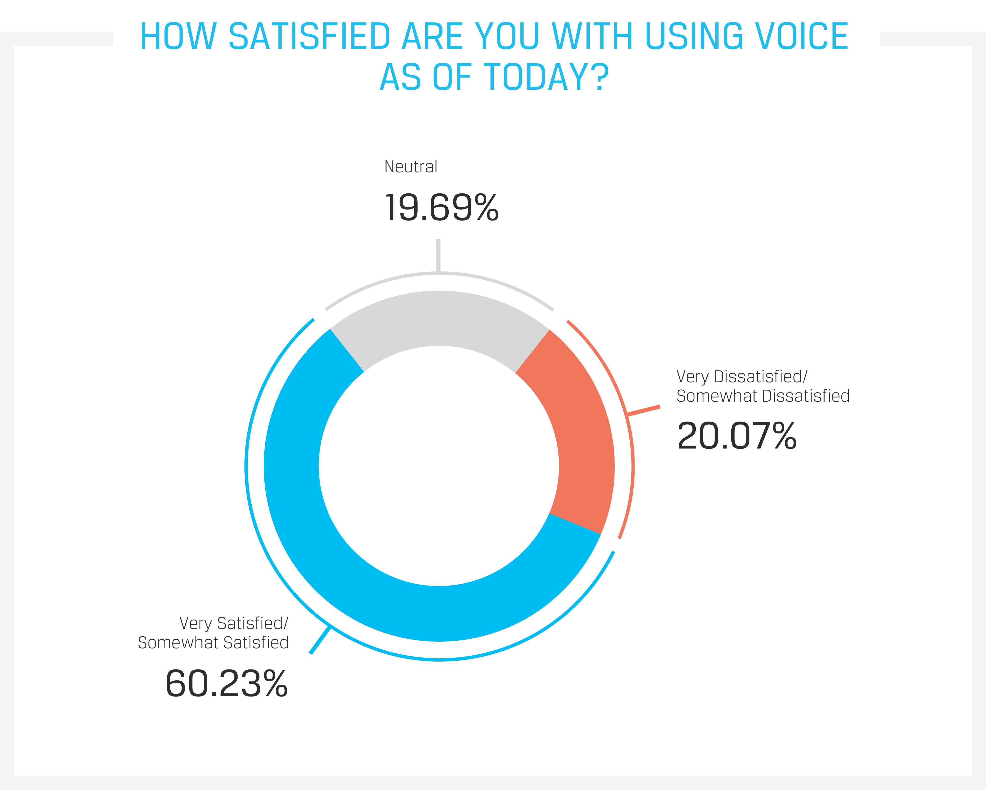 How satisfied are you with using voice as of today?