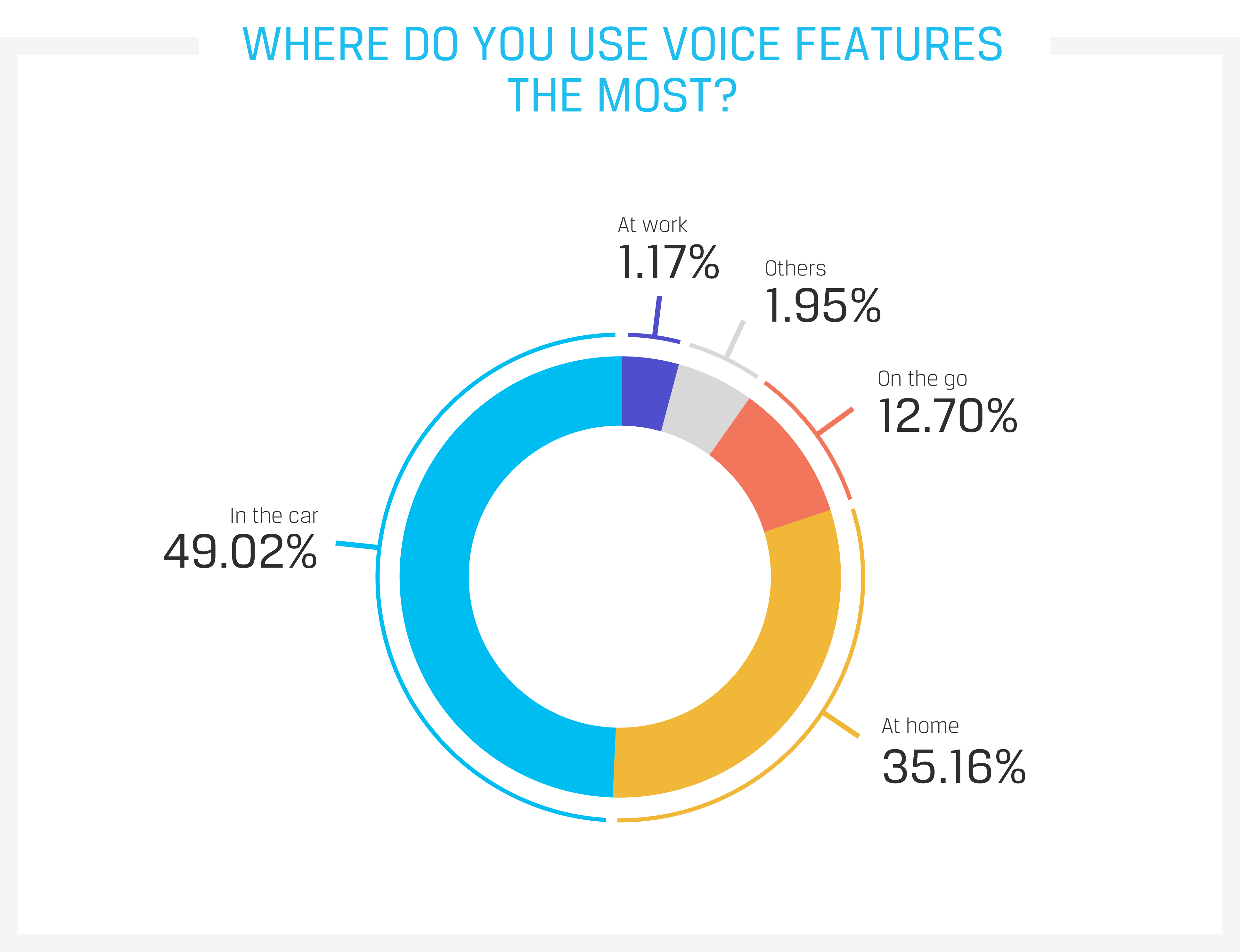 Where do you use voice features most?