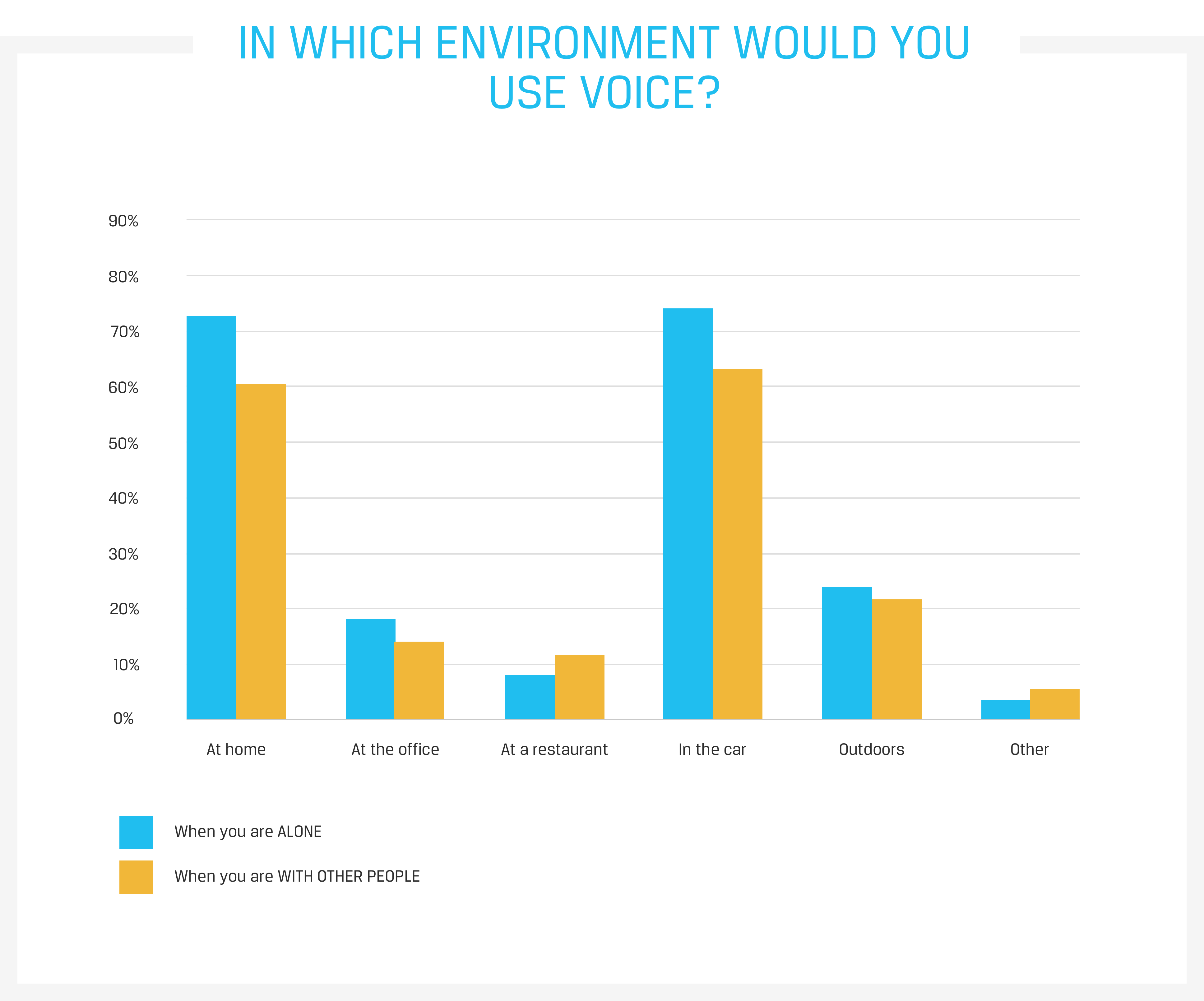 In which environment would you use voice experiences?