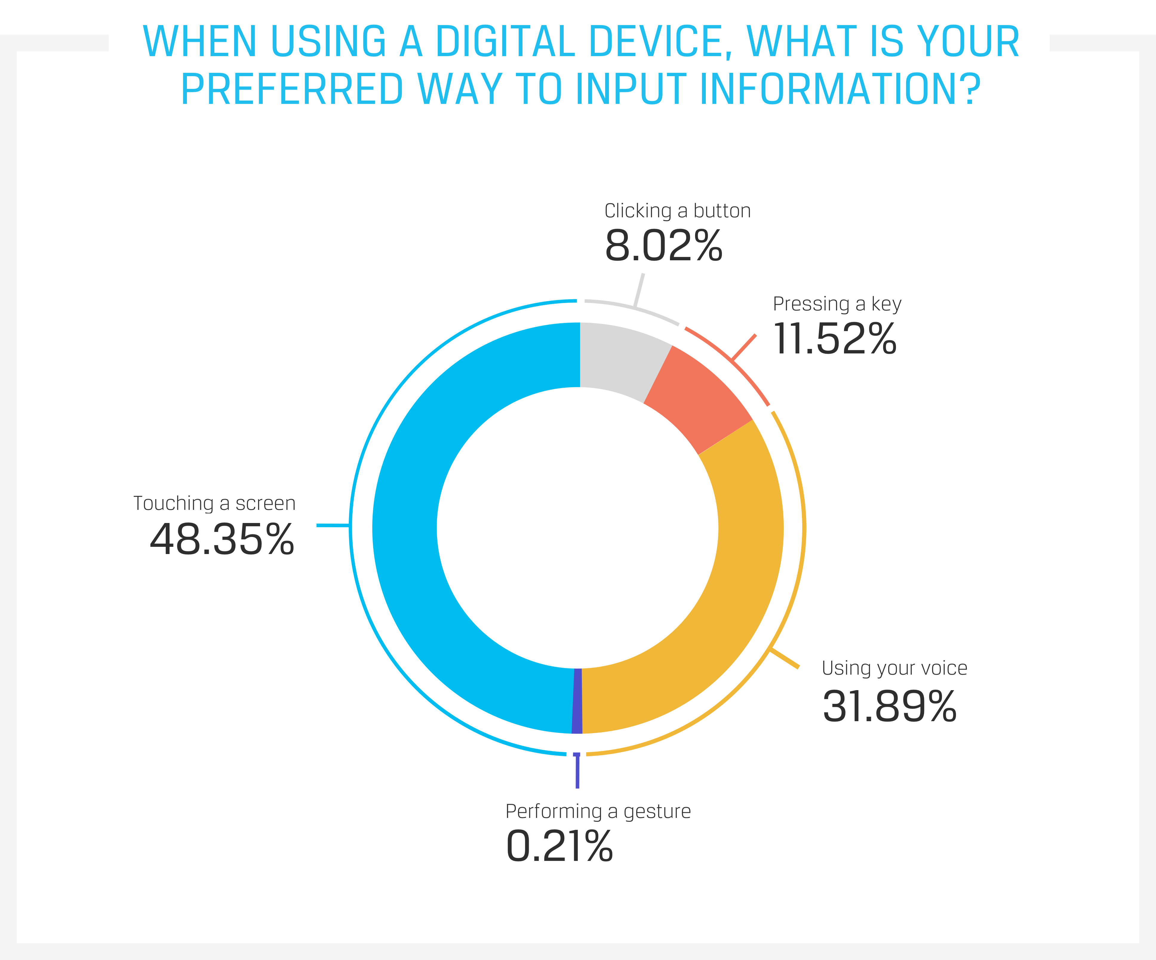 When using a digital device, what is your preferred way to input information?