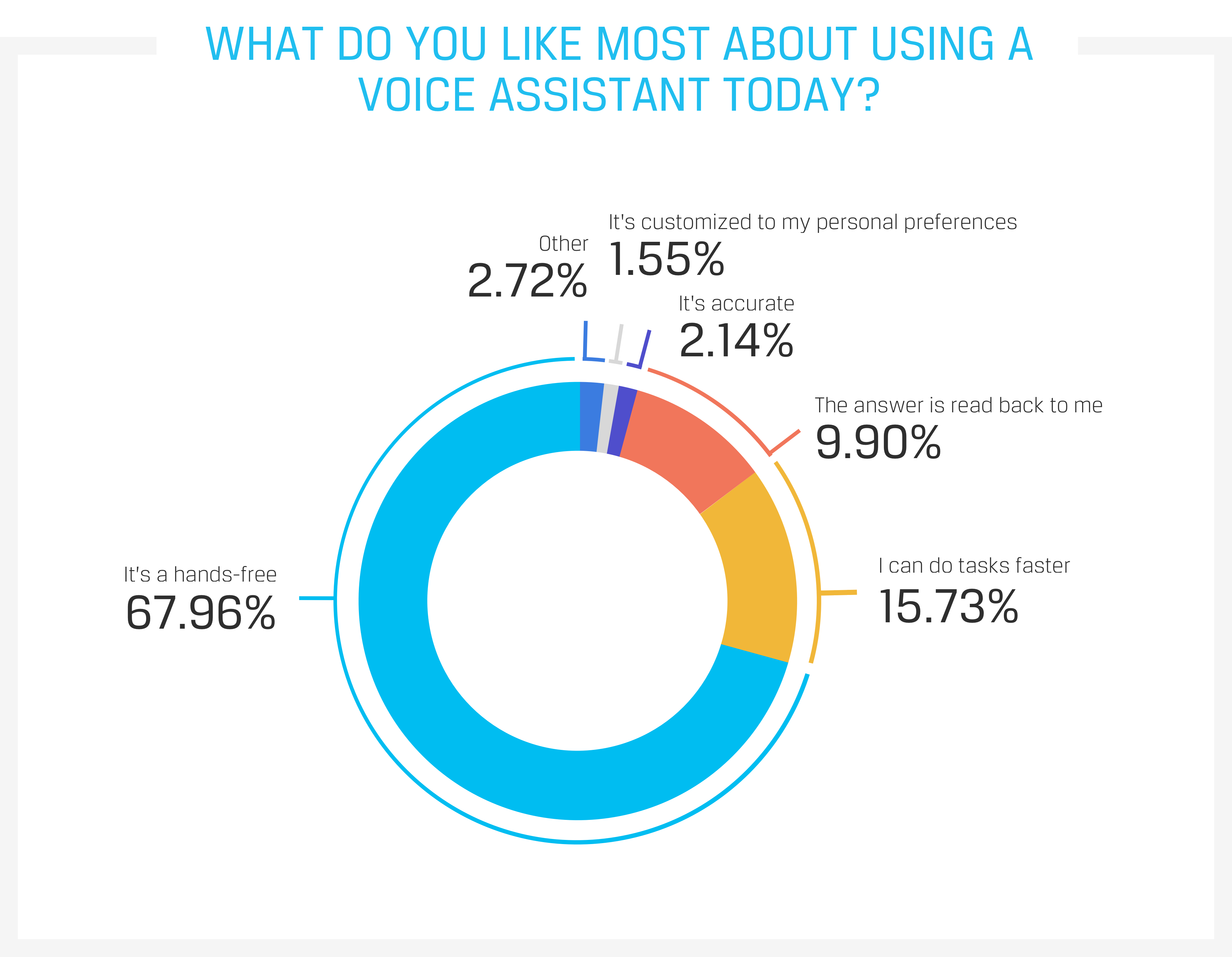 What do you like most about using a voice assistant today?