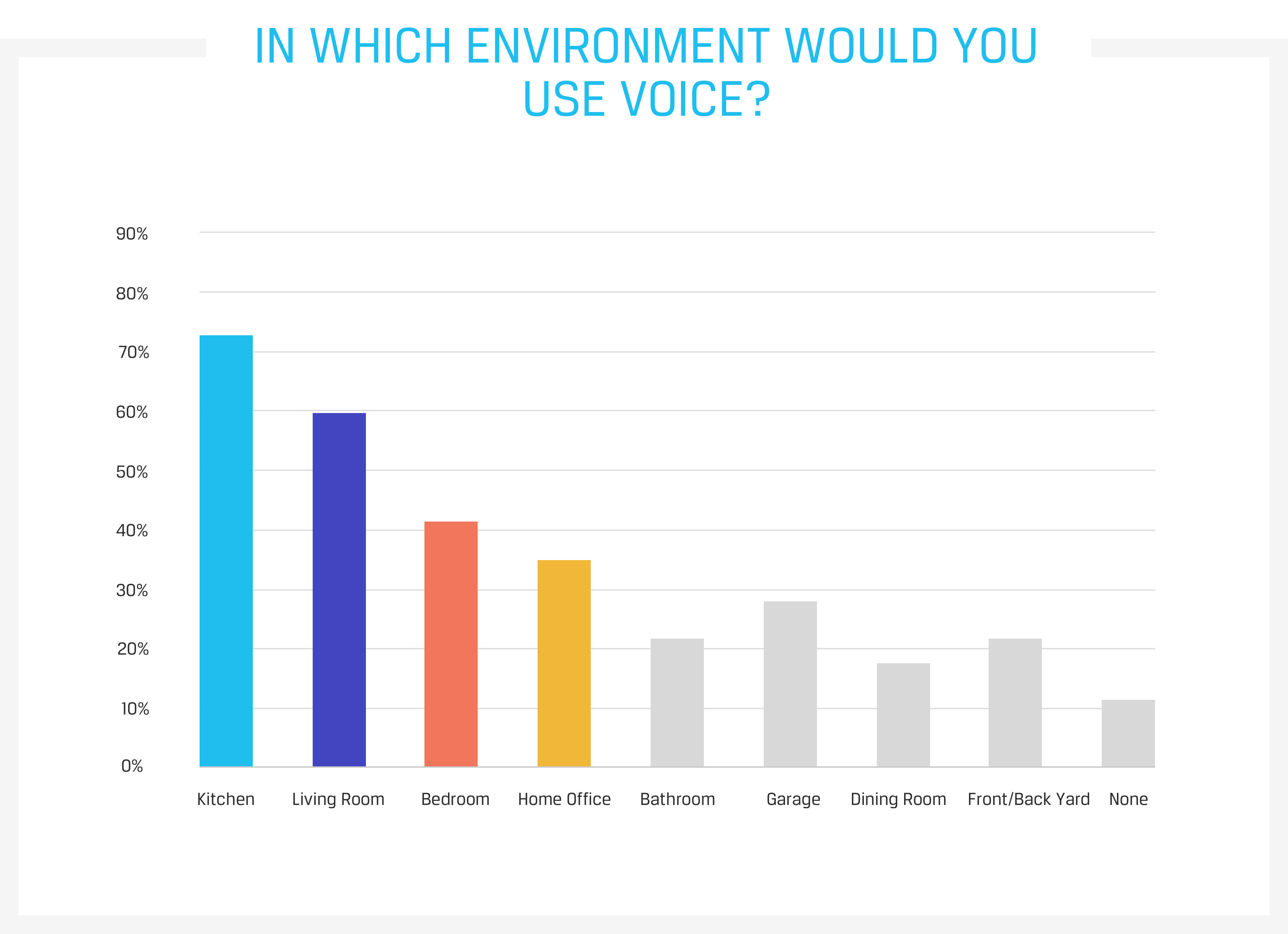 In which environment would you use voice?