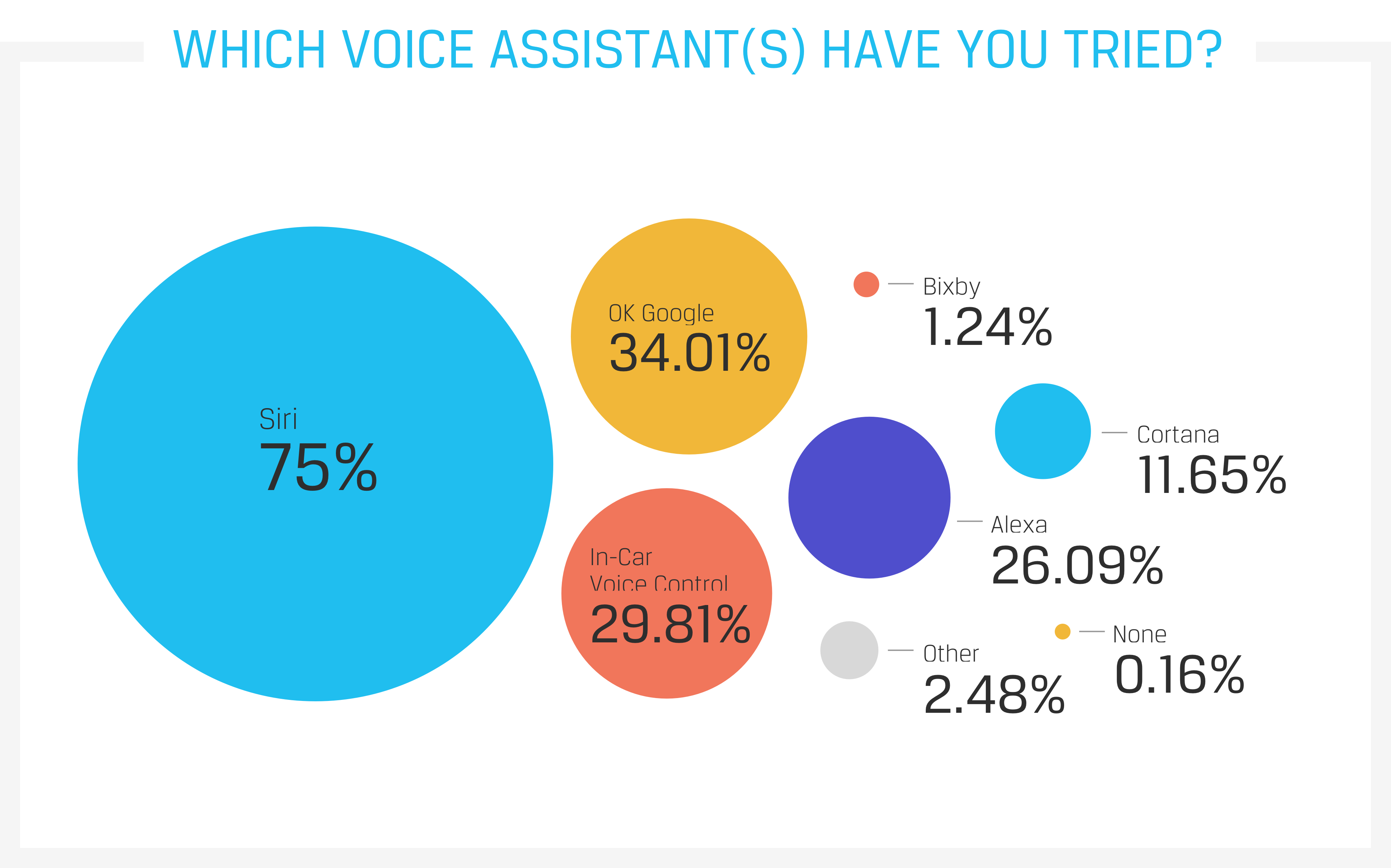Which voice assistant(s) have you tried?